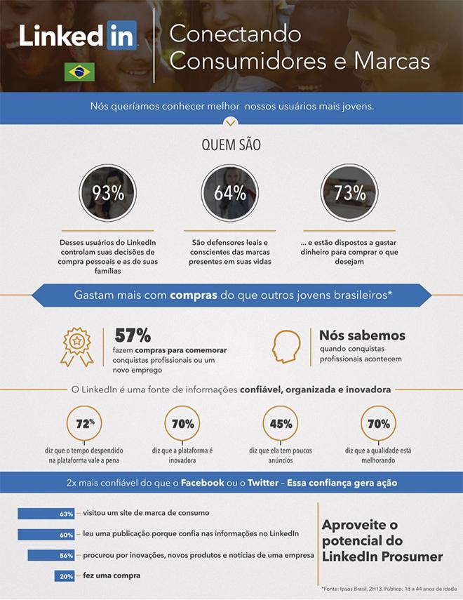 nambbu-infografico-conectando-consumidores-e-marcas-linkedin